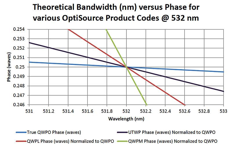 OptiSource-TheoreticalBandwidth-Chart-002