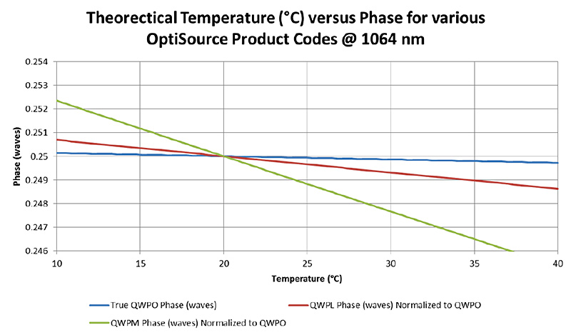 OptiSource-TheoreticalTemperature-Chart-001