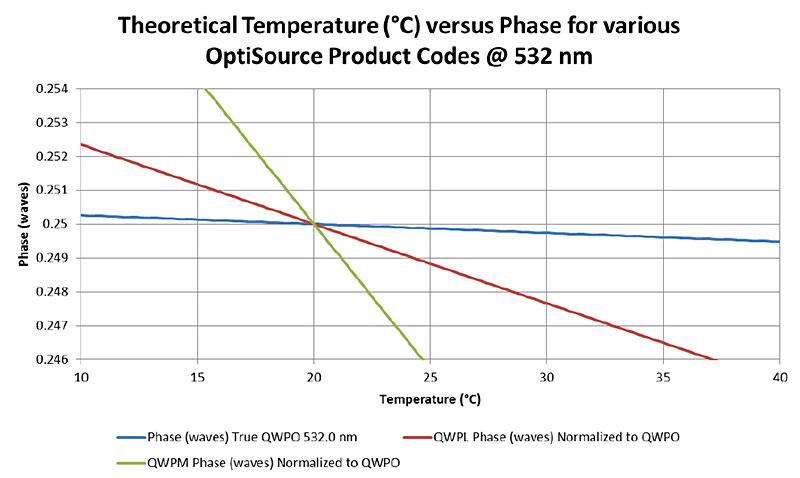 OptiSource-TheoreticalTemperature-Chart-002