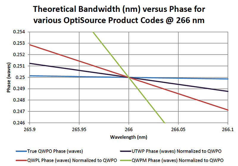 OptiSource-TheoreticalTemperature-Chart-003